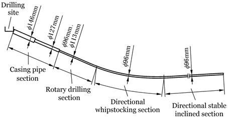 diagram of longwall coal mining